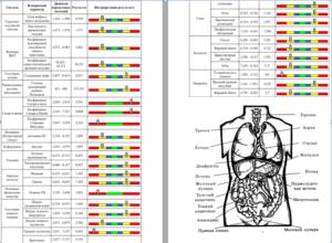 Комплексное тестирование: биоанализ